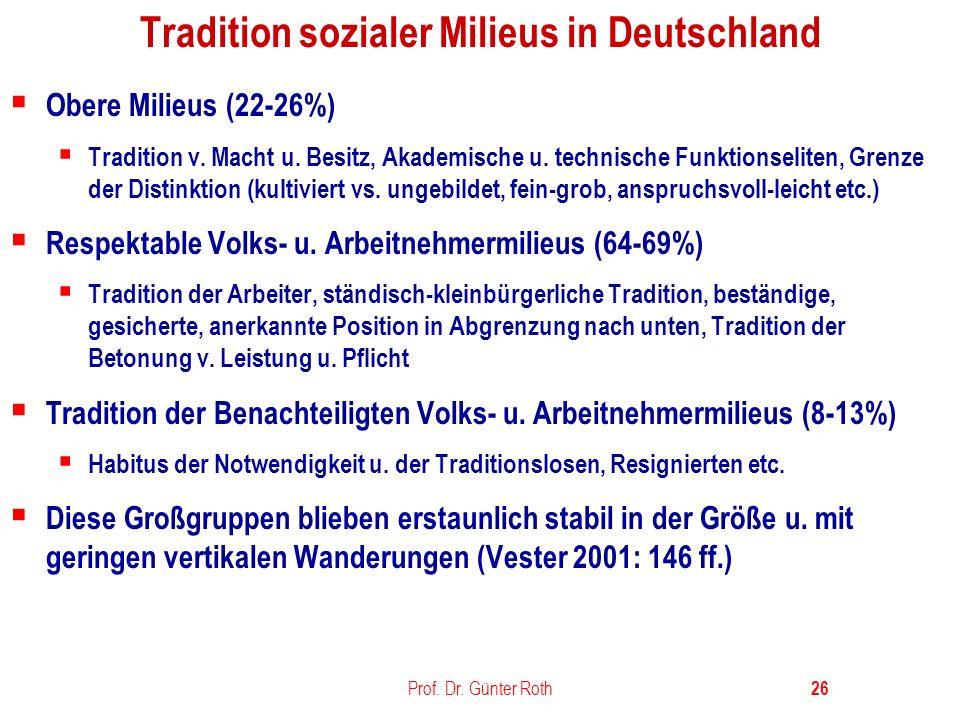Tradition sozialer Milieus in Deutschland
