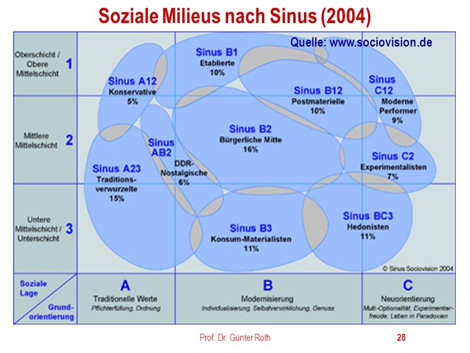 Soziale Milieus nach Sinus (2004)