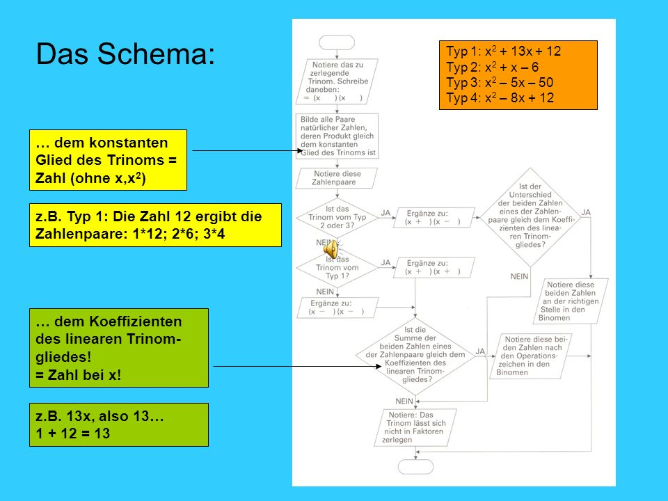 Das Schema: … dem konstanten Glied des Trinoms = Zahl (ohne x,x2)