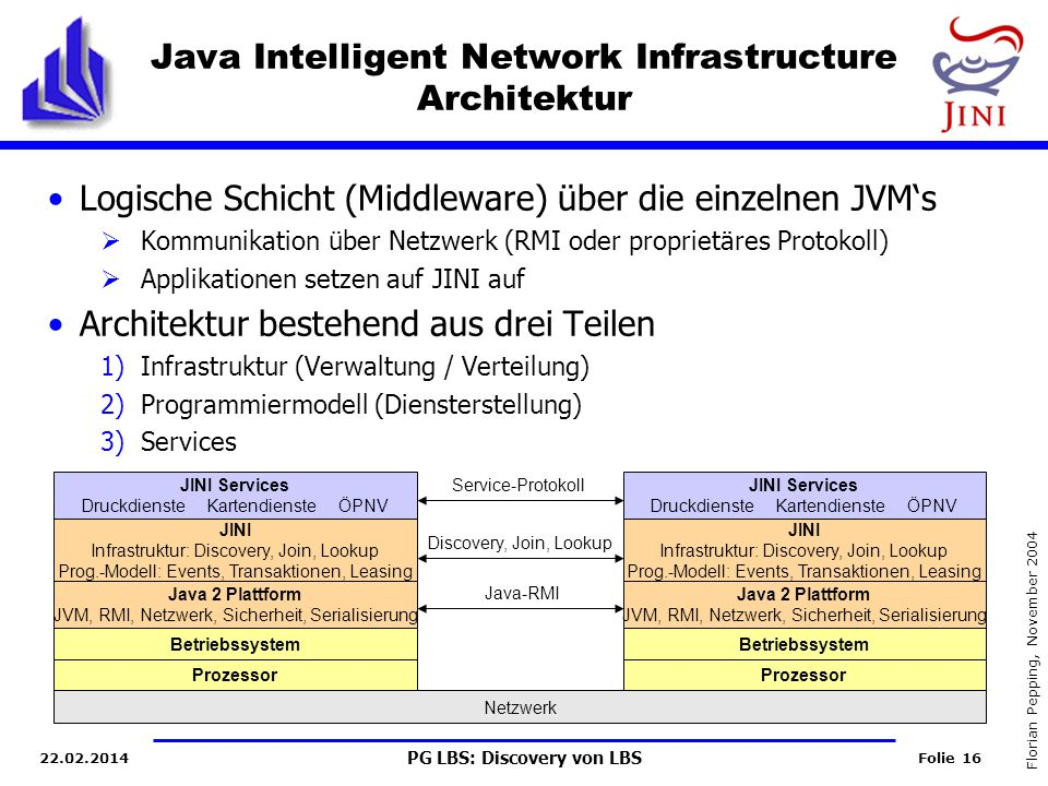 Java Intelligent Network Infrastructure Architektur