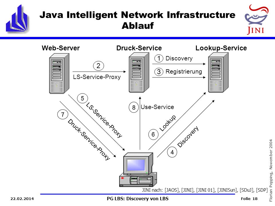 Java Intelligent Network Infrastructure Ablauf