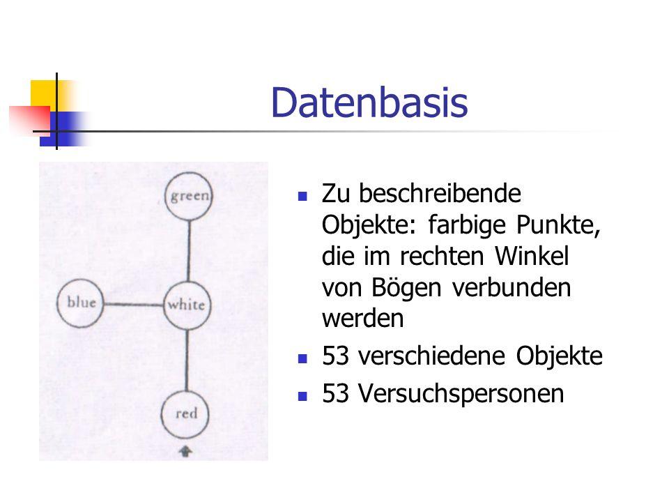 Datenbasis Zu beschreibende Objekte: farbige Punkte, die im rechten Winkel von Bögen verbunden werden.