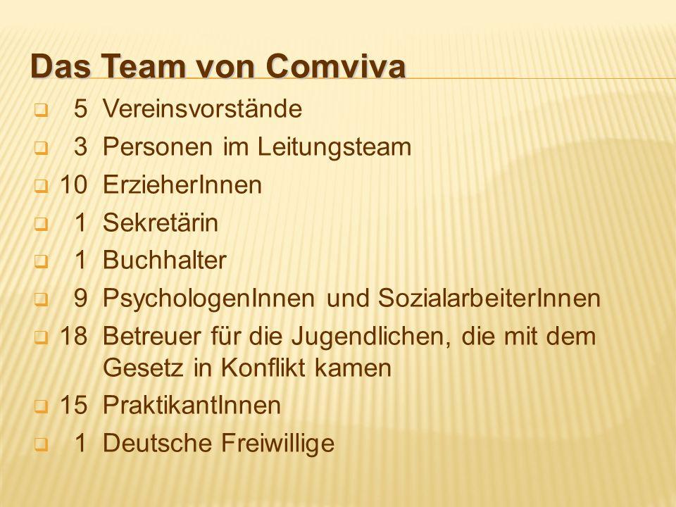 Das Team von Comviva 5 Vereinsvorstände 3 Personen im Leitungsteam