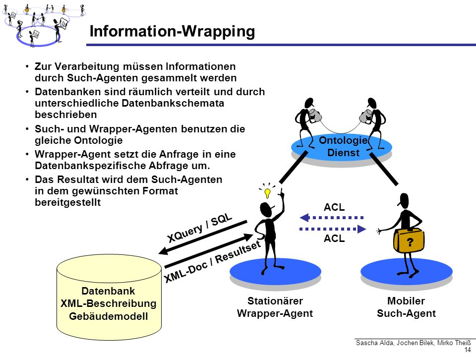Information-Wrapping