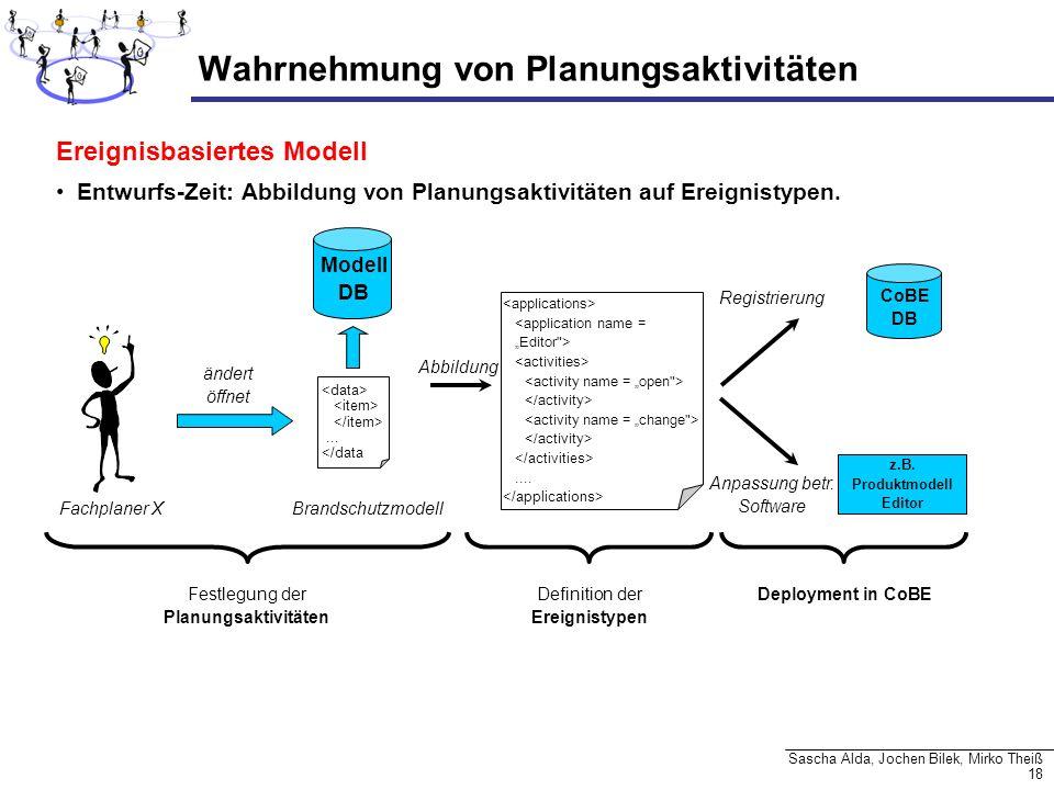Wahrnehmung von Planungsaktivitäten
