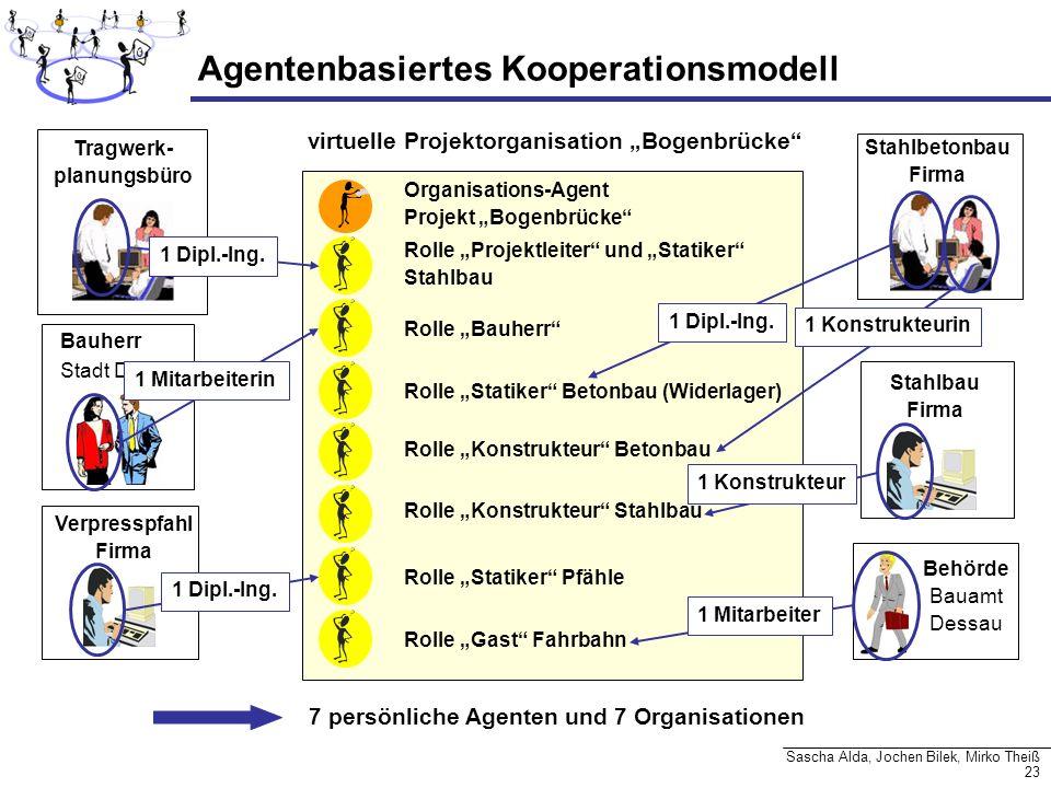 Agentenbasiertes Kooperationsmodell