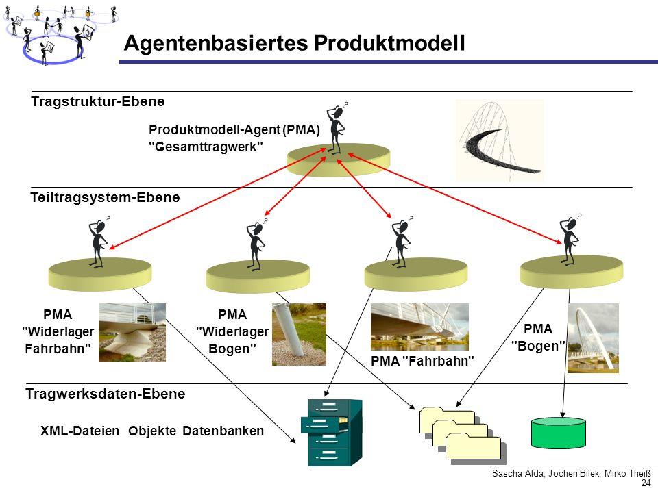 Agentenbasiertes Produktmodell