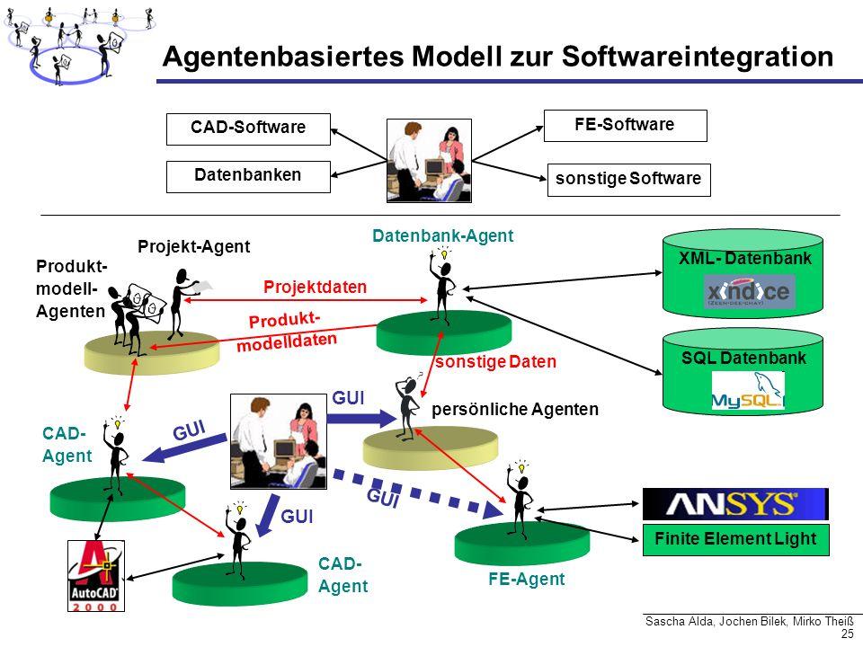 Agentenbasiertes Modell zur Softwareintegration