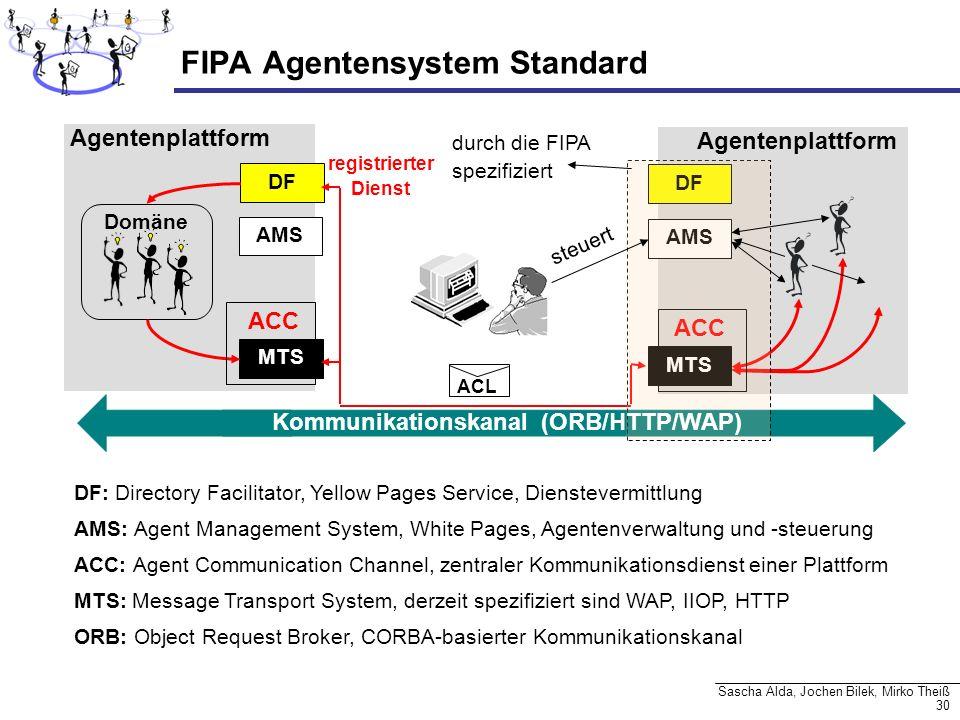FIPA Agentensystem Standard