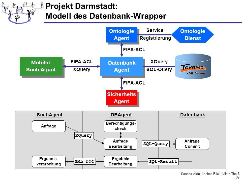 Projekt Darmstadt: Modell des Datenbank-Wrapper