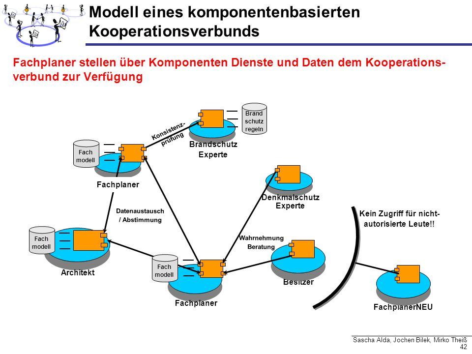 Modell eines komponentenbasierten Kooperationsverbunds