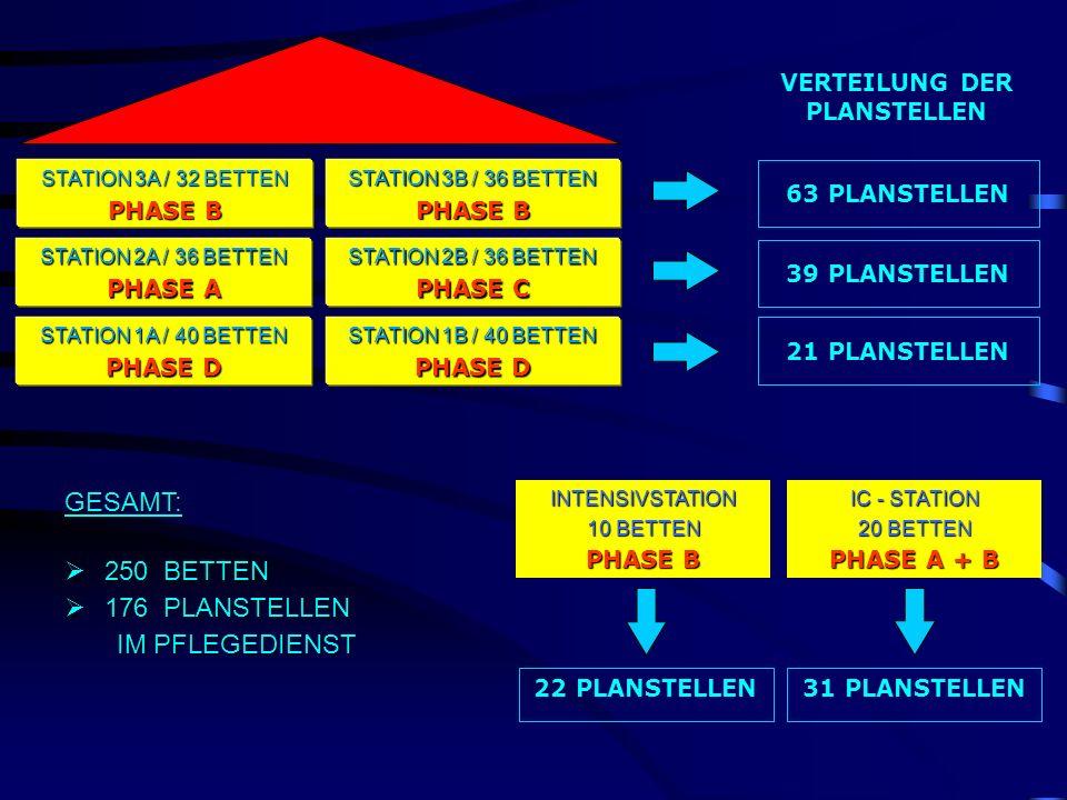 VERTEILUNG DER PLANSTELLEN