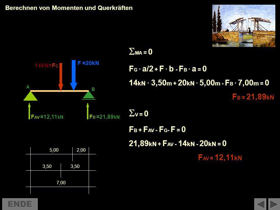 MA = 0 V = 0 FG · a/2 + F · b - FB · a = 0