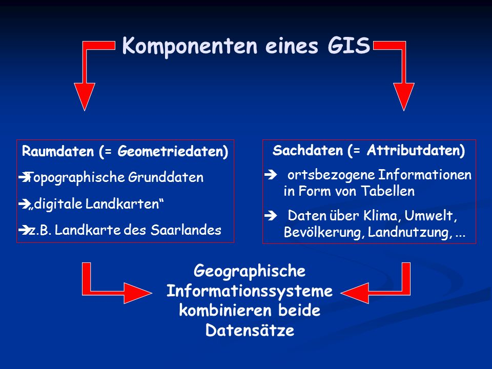 """Komponenten eines GIS Raumdaten (= Geometriedaten) Topographische Grunddaten. """"digitale Landkarten"""