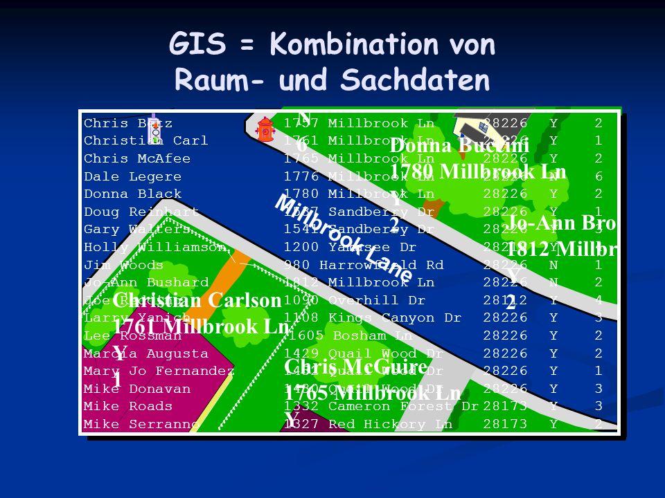 GIS = Kombination von Raum- und Sachdaten