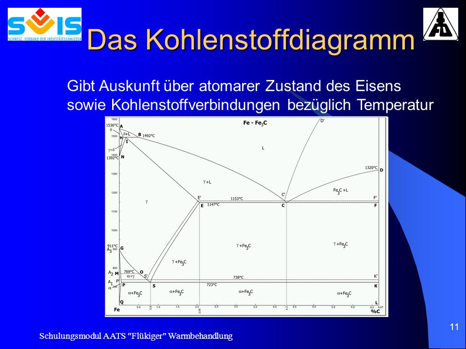 Das Kohlenstoffdiagramm