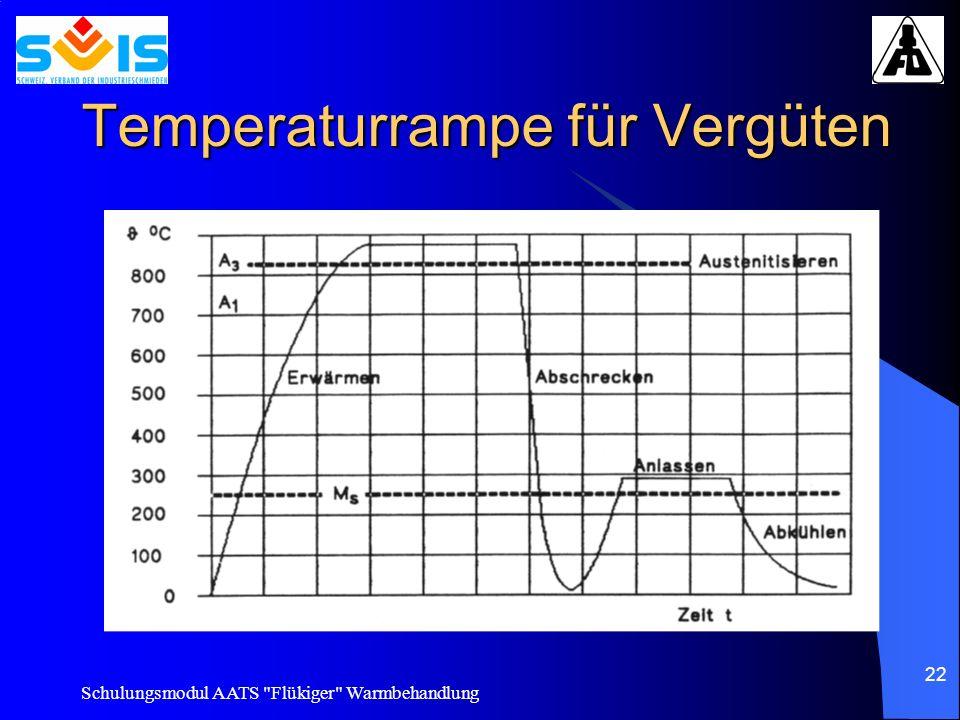 Temperaturrampe für Vergüten