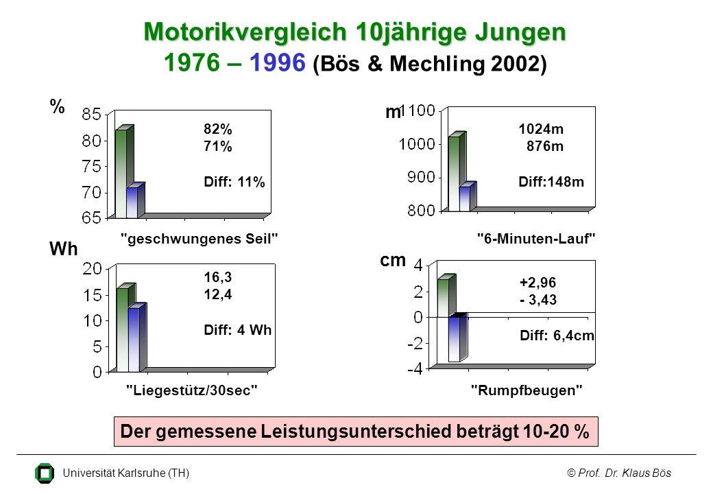 Motorikvergleich 10jährige Jungen 1976 – 1996 (Bös & Mechling 2002)