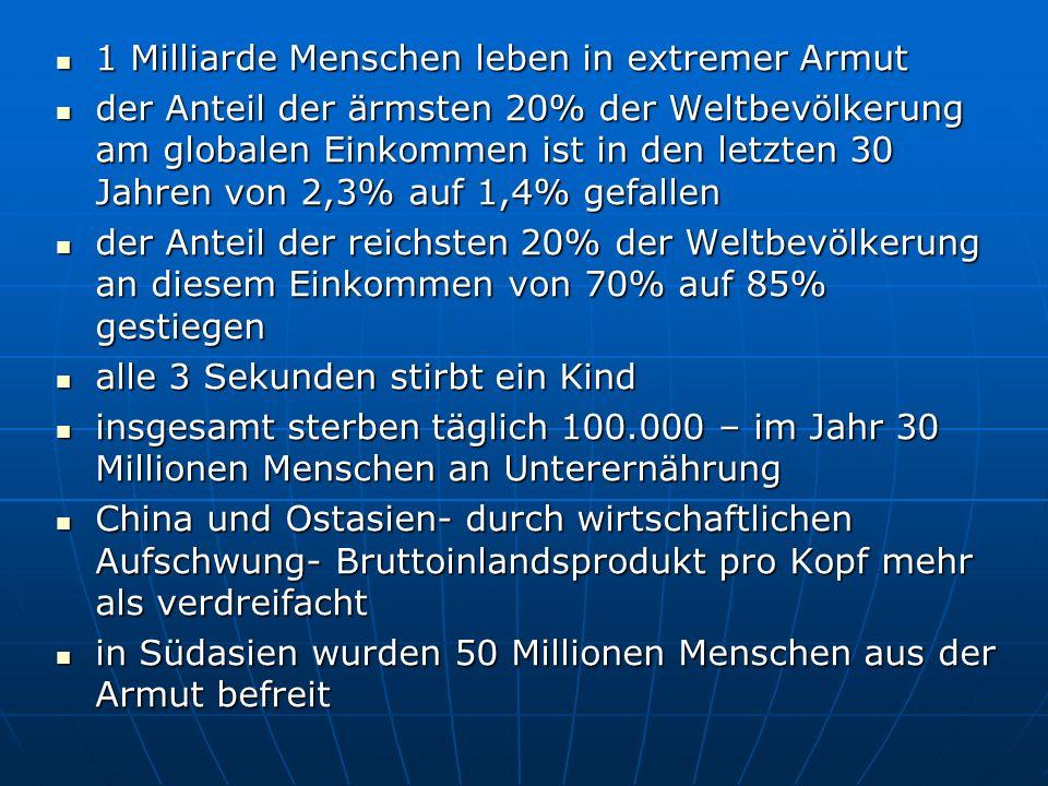 1 Milliarde Menschen leben in extremer Armut