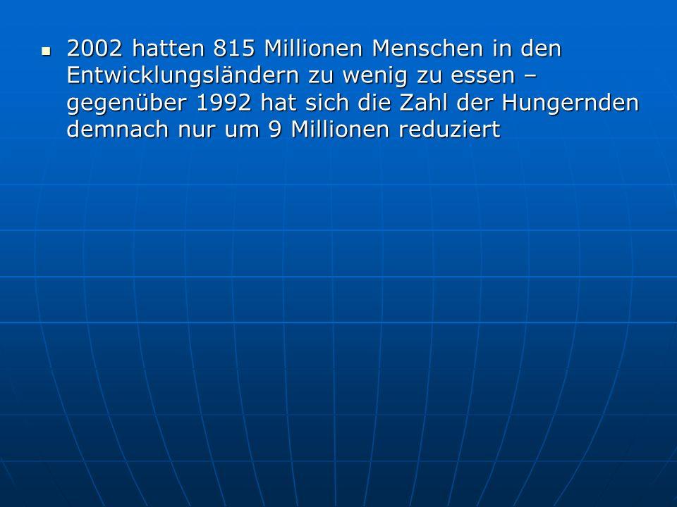 2002 hatten 815 Millionen Menschen in den Entwicklungsländern zu wenig zu essen – gegenüber 1992 hat sich die Zahl der Hungernden demnach nur um 9 Millionen reduziert