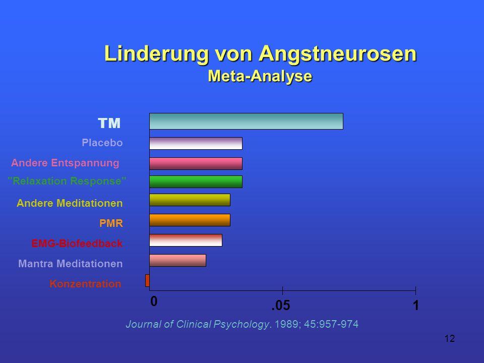 Linderung von Angstneurosen Meta-Analyse