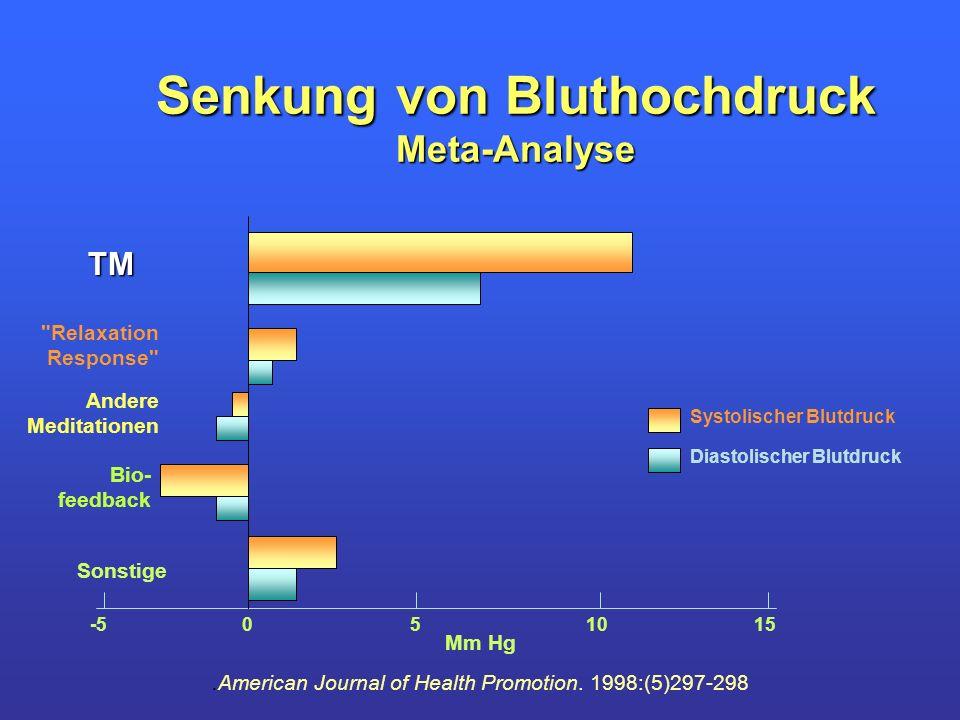 Senkung von Bluthochdruck Meta-Analyse