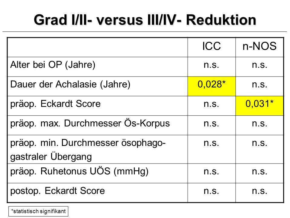 Grad I/II- versus III/IV- Reduktion
