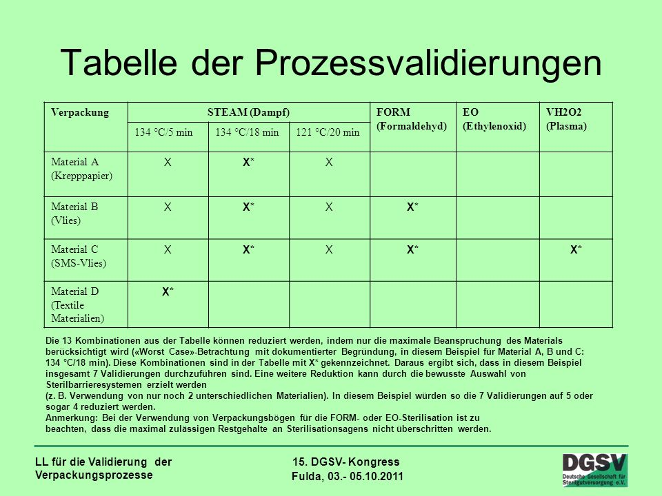Tabelle der Prozessvalidierungen