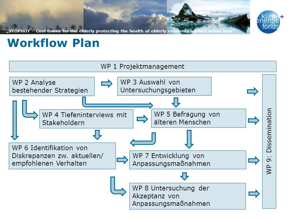 Workflow Plan WP 1 Projektmanagement