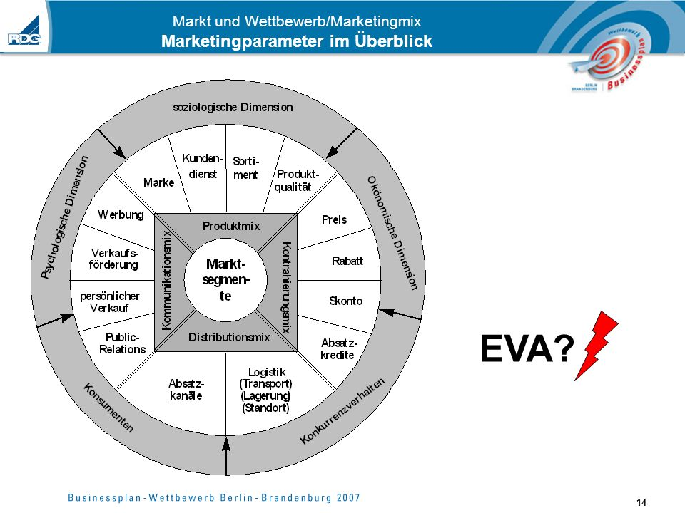 Markt und Wettbewerb/Marketingmix Marketingparameter im Überblick