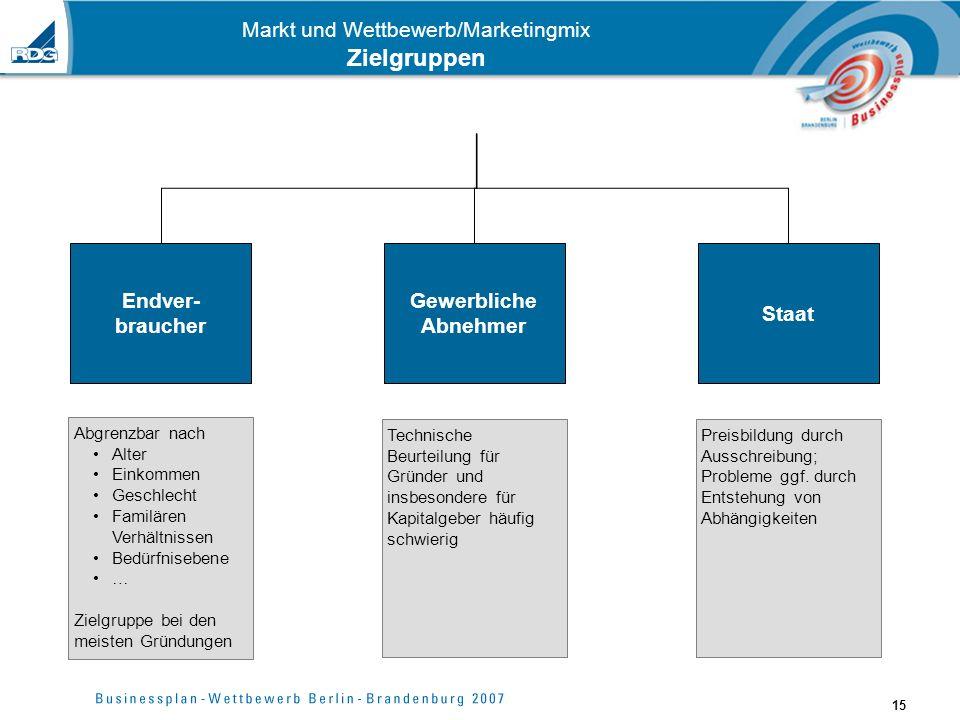 Markt und Wettbewerb/Marketingmix Zielgruppen