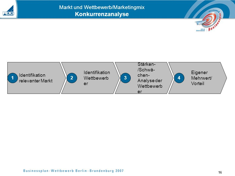 Markt und Wettbewerb/Marketingmix Konkurrenzanalyse