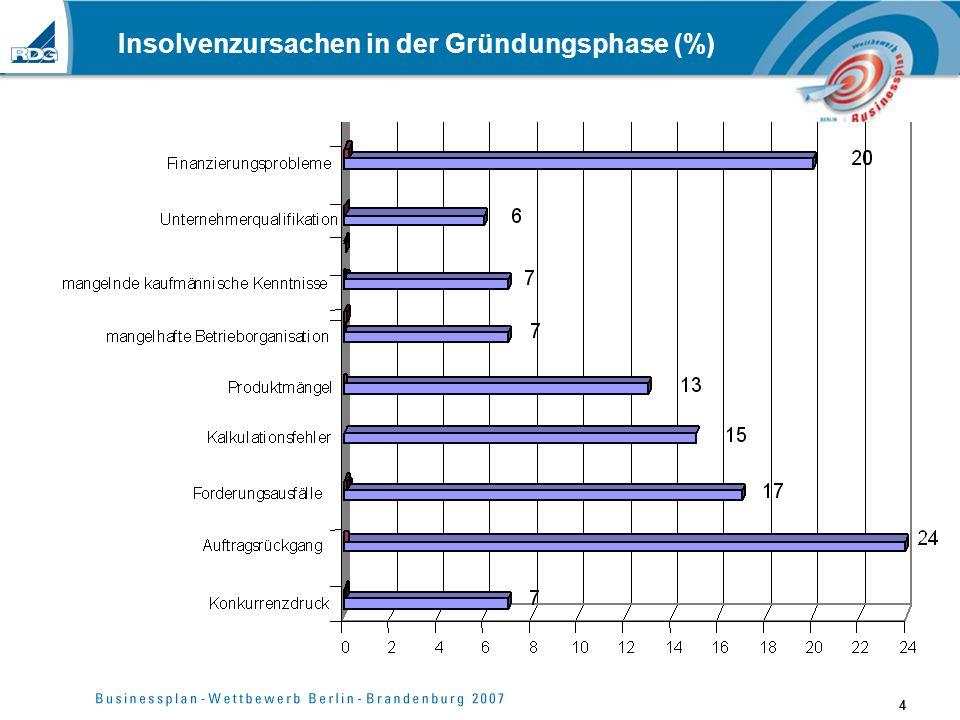 Insolvenzursachen in der Gründungsphase (%)