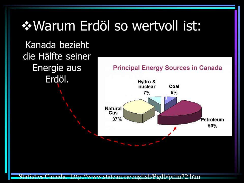 Kanada bezieht die Hälfte seiner Energie aus Erdöl.