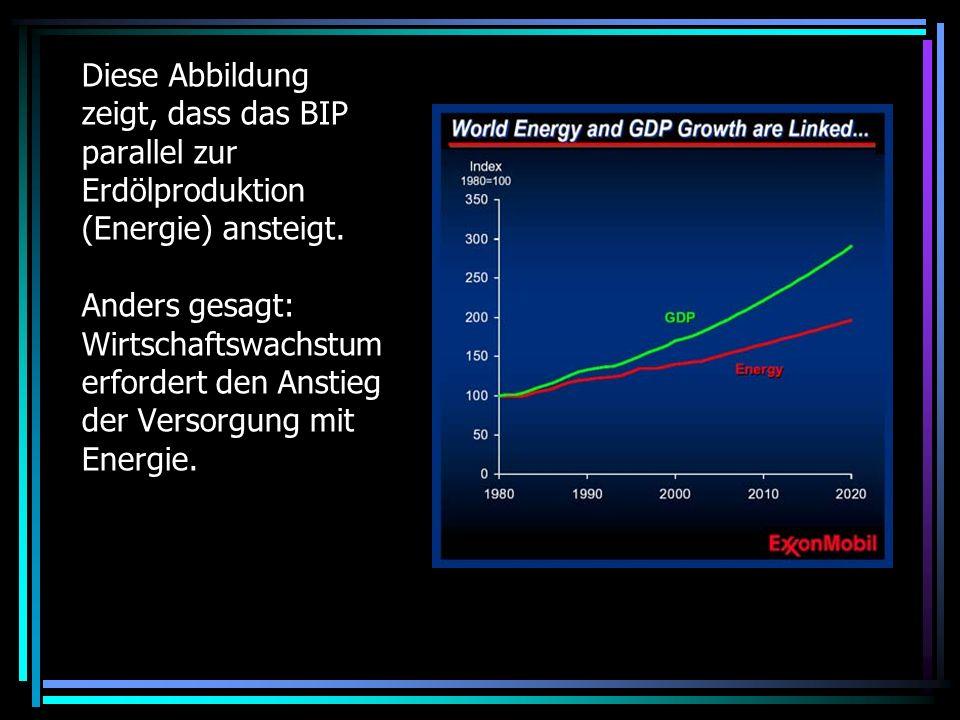 Diese Abbildung zeigt, dass das BIP parallel zur Erdölproduktion (Energie) ansteigt.