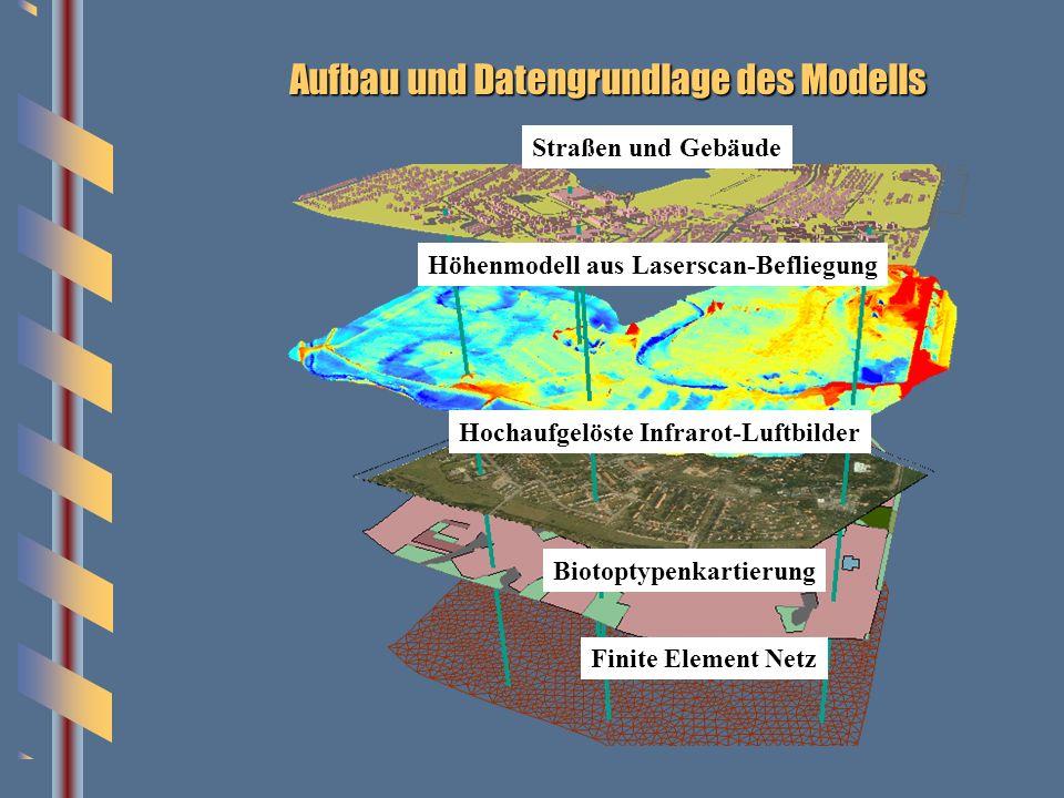 Aufbau und Datengrundlage des Modells