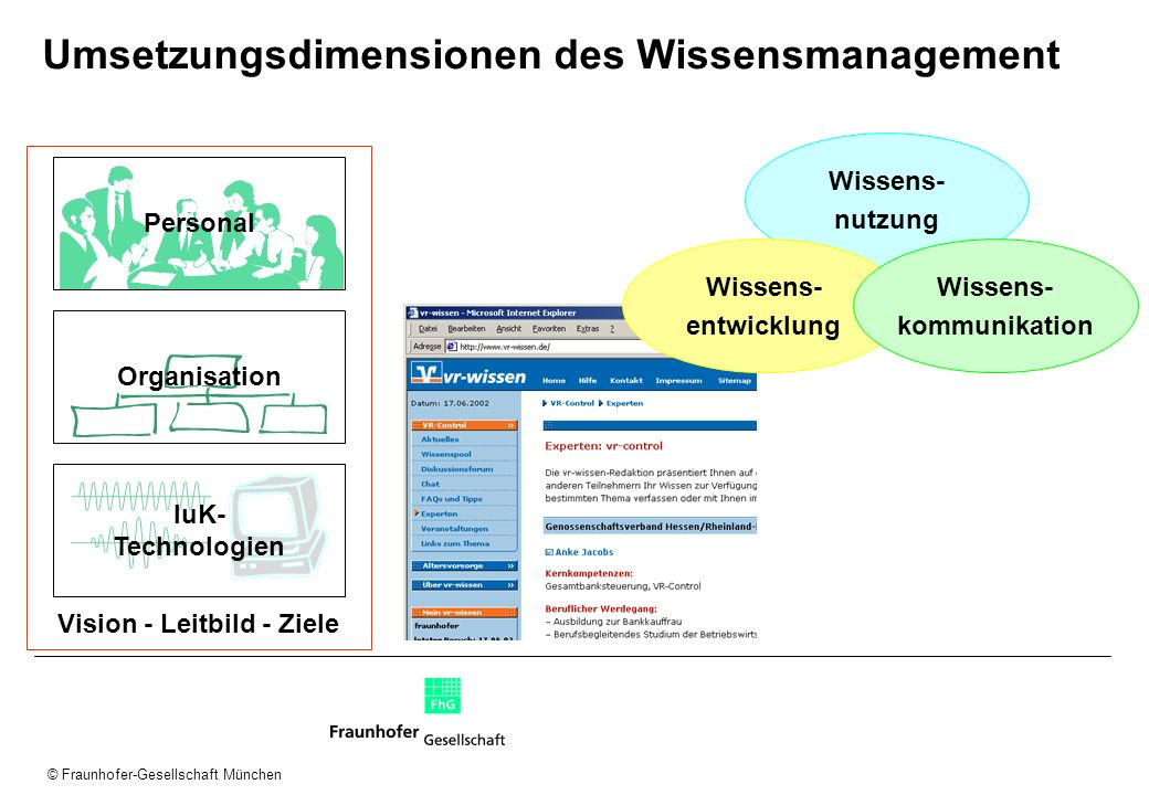 Umsetzungsdimensionen des Wissensmanagement