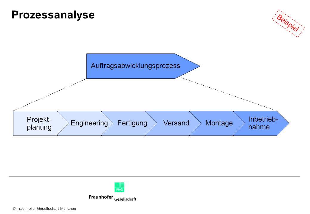 Prozessanalyse Beispiel Auftragsabwicklungsprozess Projekt- planung