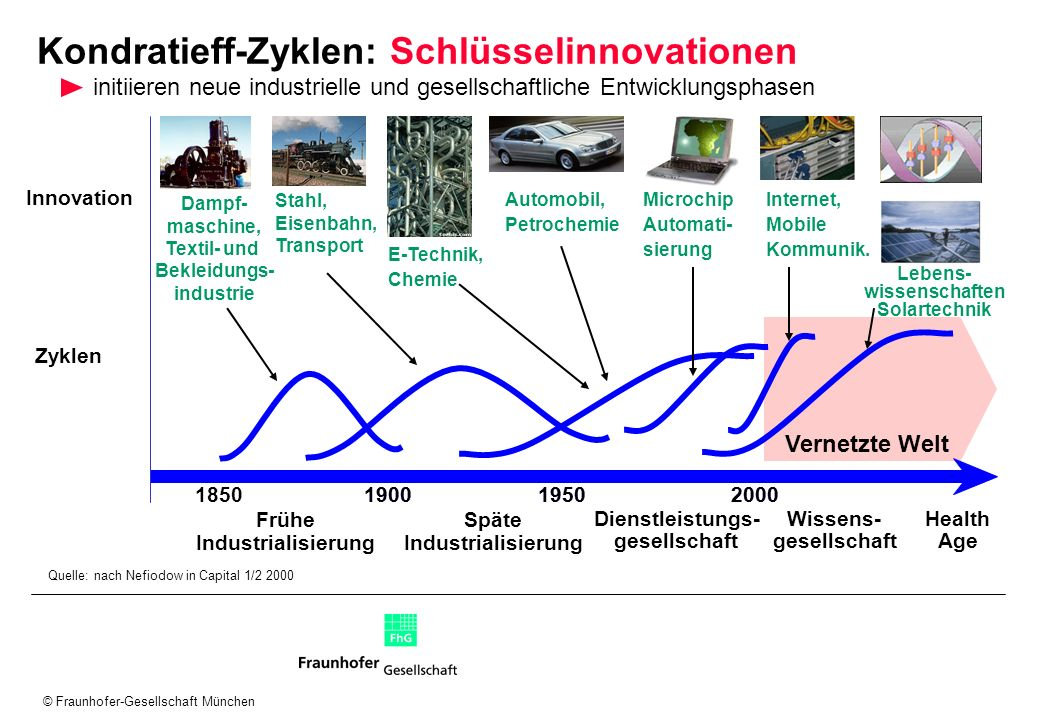 Kondratieff-Zyklen: Schlüsselinnovationen