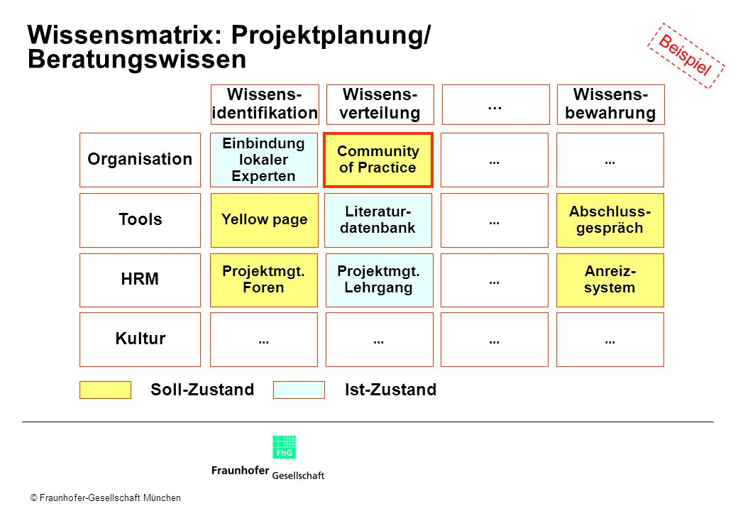 Wissensmatrix: Projektplanung/ Beratungswissen