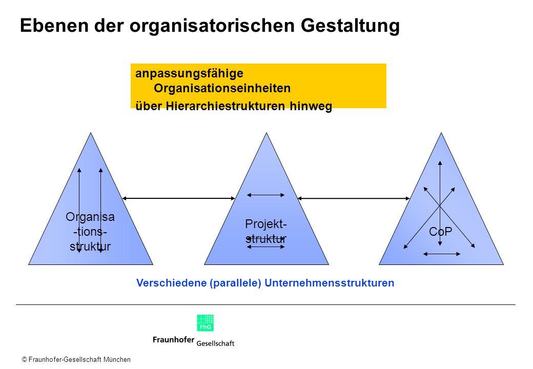 Ebenen der organisatorischen Gestaltung