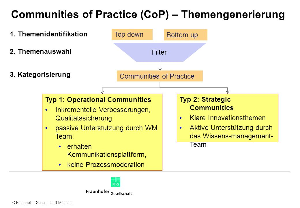 Communities of Practice (CoP) – Themengenerierung