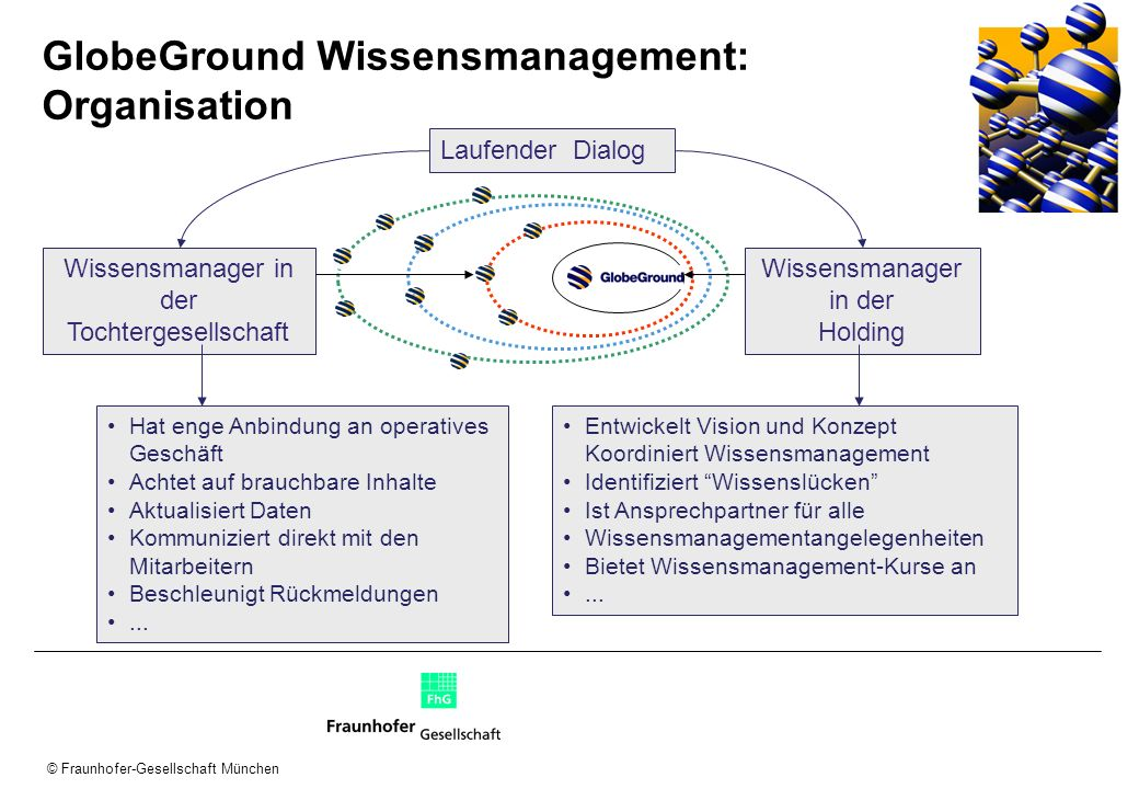 GlobeGround Wissensmanagement: Organisation
