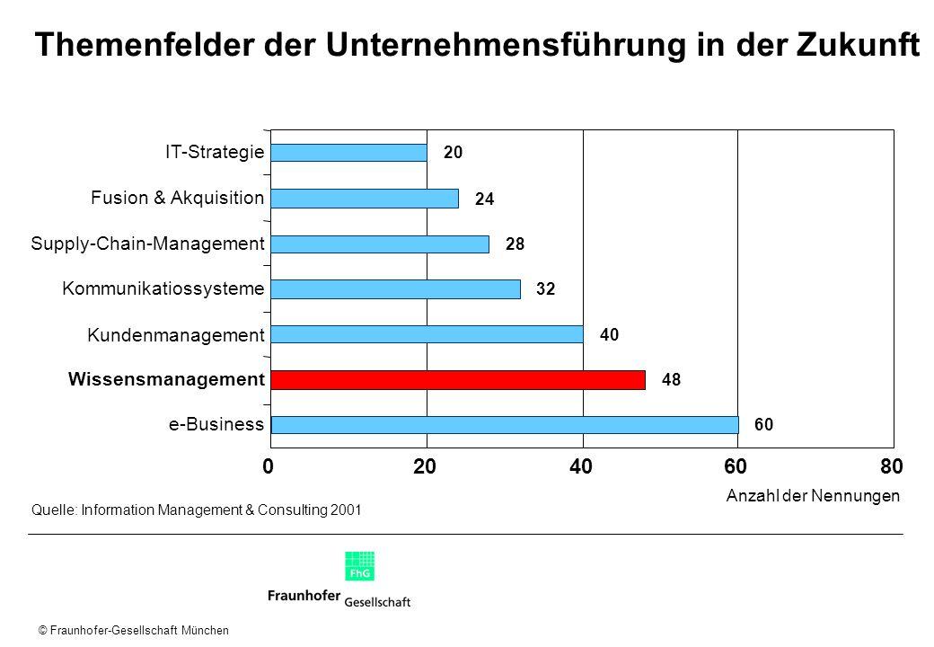 Themenfelder der Unternehmensführung in der Zukunft