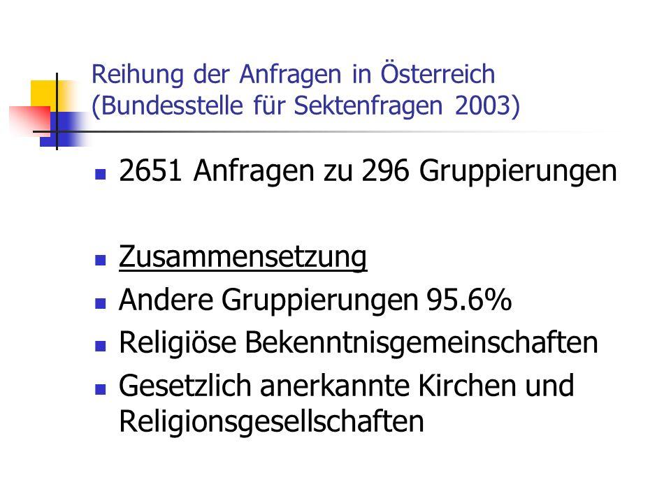 2651 Anfragen zu 296 Gruppierungen Zusammensetzung