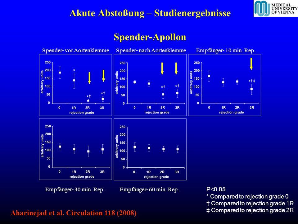 Akute Abstoßung – Studienergebnisse Spender-Apollon