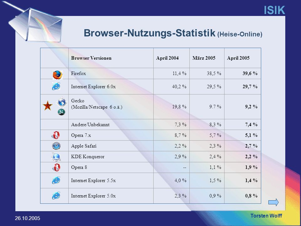 Browser-Nutzungs-Statistik (Heise-Online)