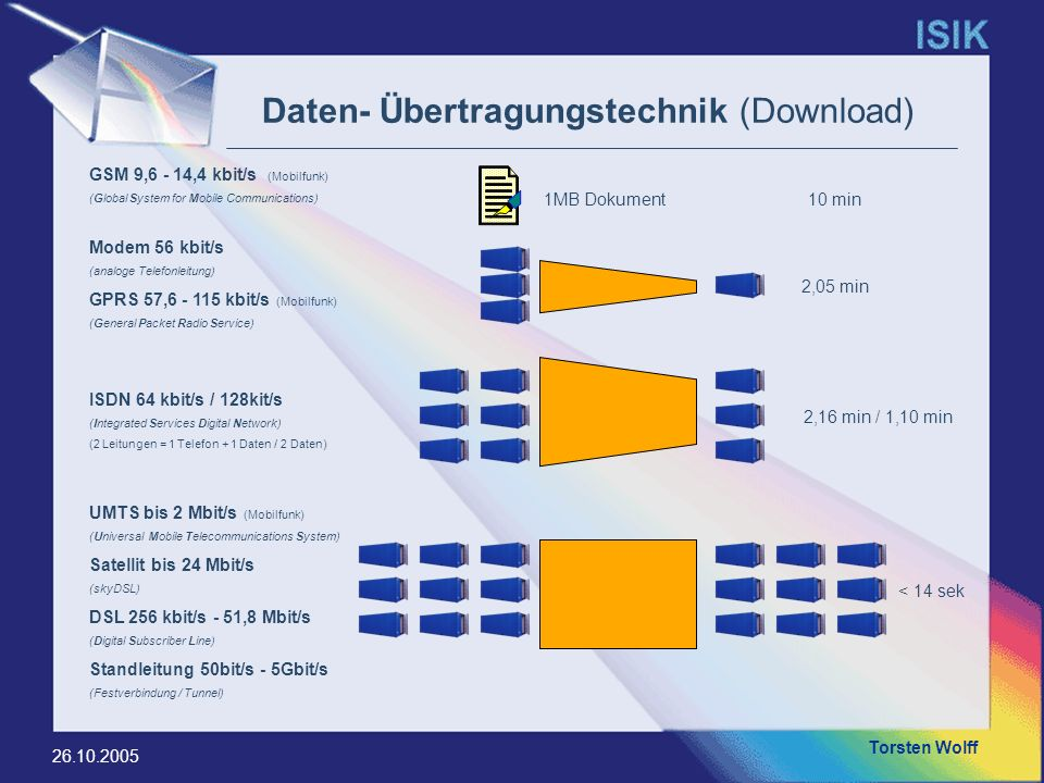 Daten- Übertragungstechnik (Download)