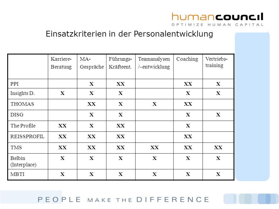 Einsatzkriterien in der Personalentwicklung
