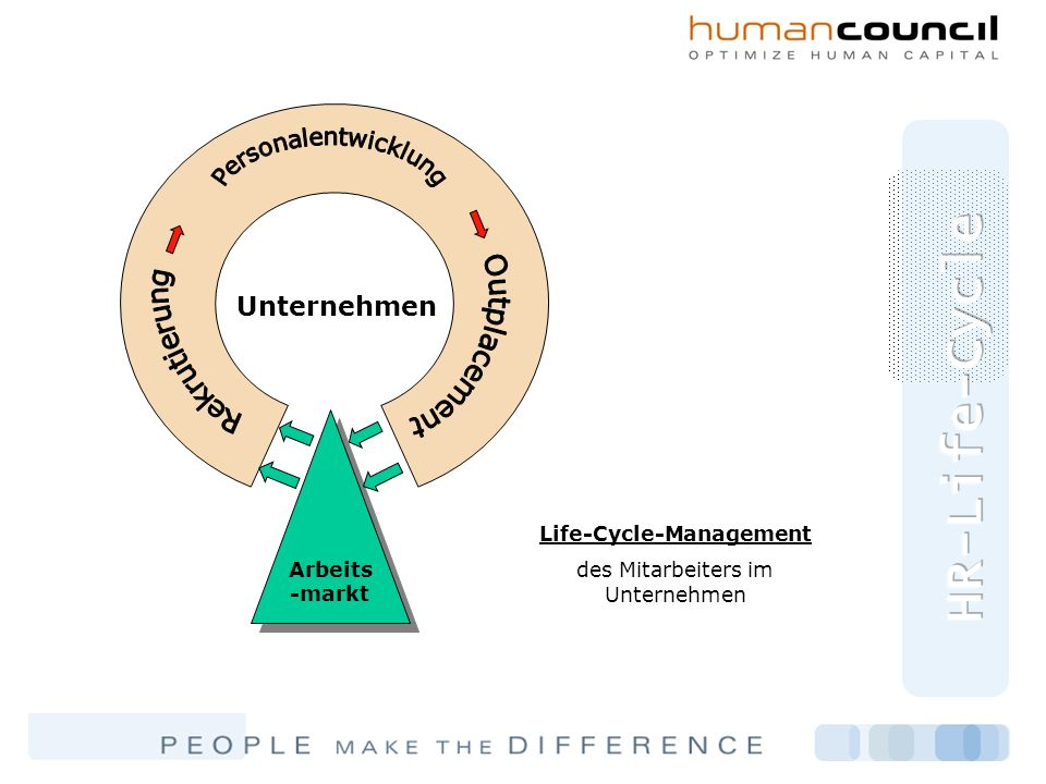 Life-Cycle-Management